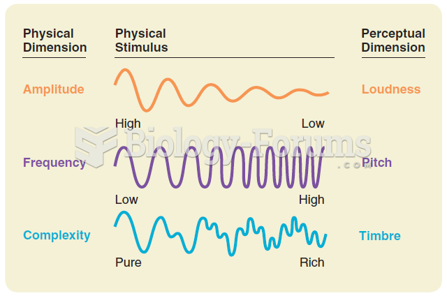 The relation between the physical and perceptual dimensions of sound.