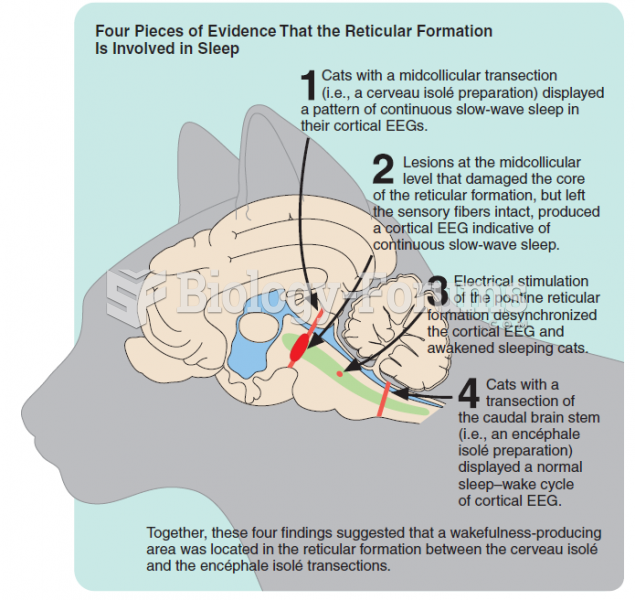 Four pieces of evidence that the reticular formation is involved in sleep.