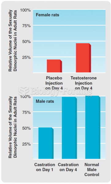 The effects of neonatal testosterone exposure on the size of the sexually dimorphic nuclei in male ...