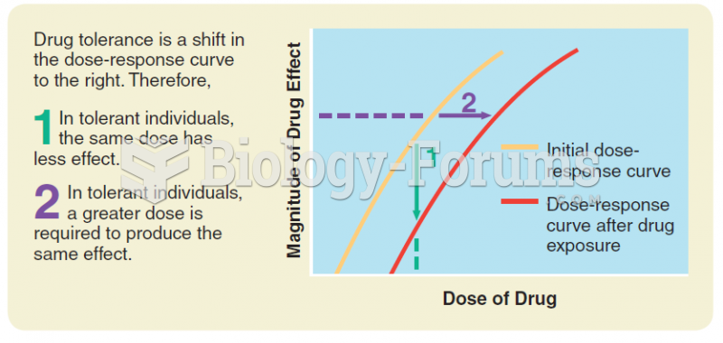 Drug tolerance: A shift in the dose-response curve to the right as a result of exposure to the drug.