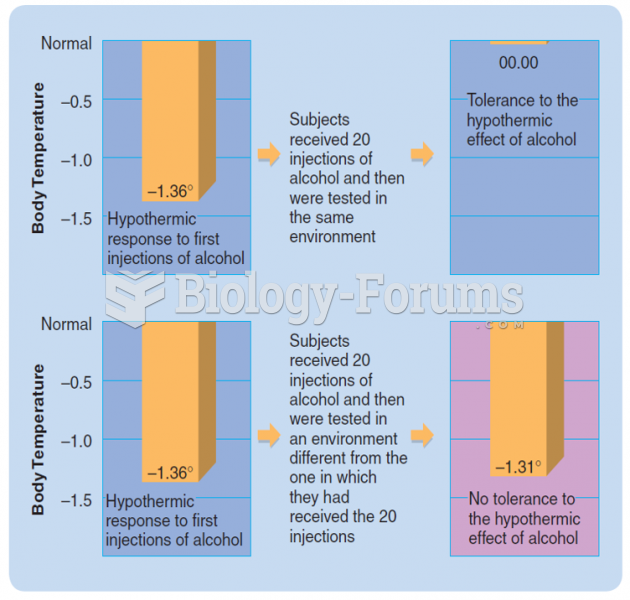 The situational specificity of tolerance to the hypothermic effects of alcohol in rats. (Based on ...