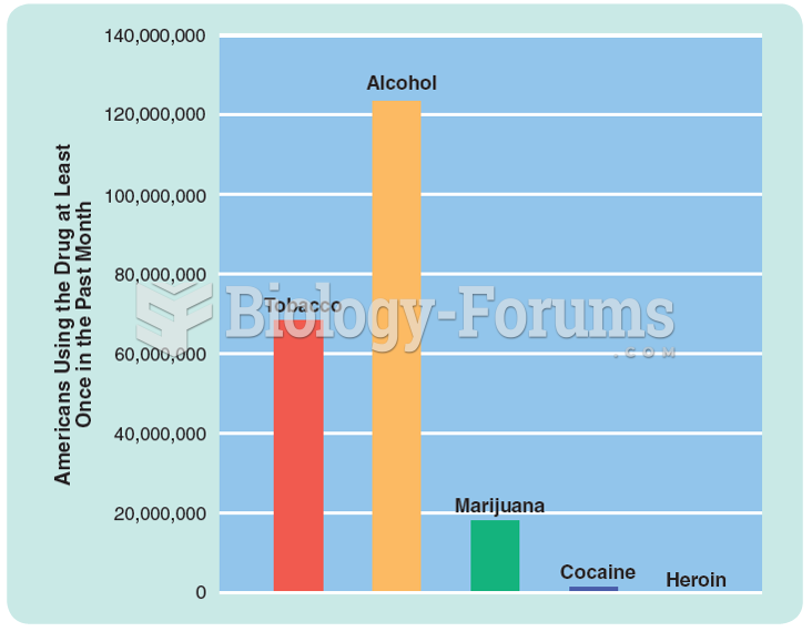Prevalence of drug use in the United States. Figures are based on a survey of people 12 years of age ...