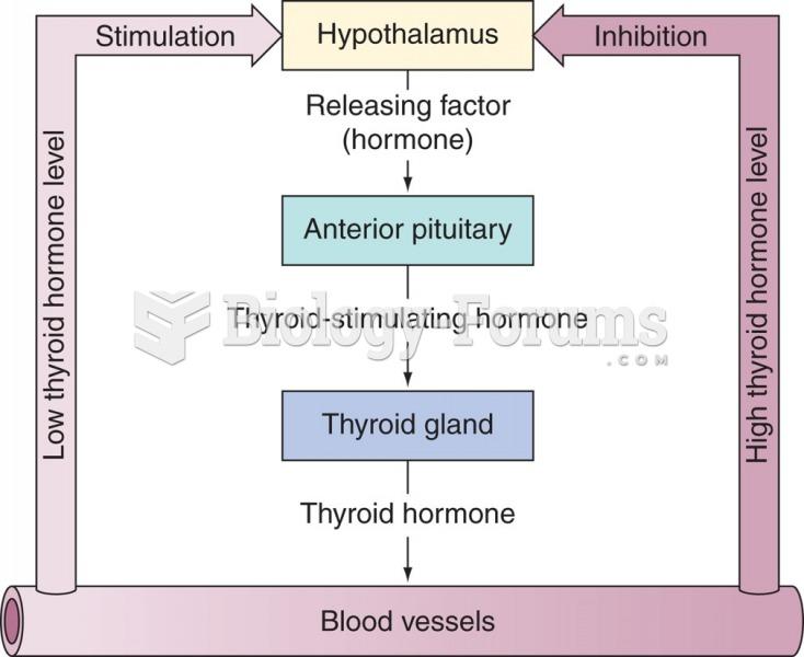 Control of thyroxine secretion through negative feedback.