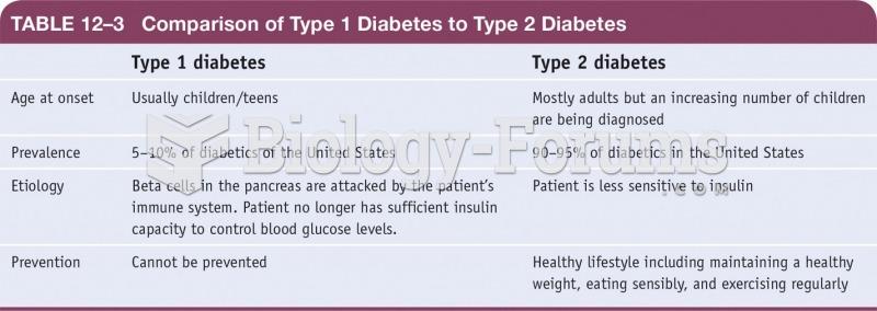 Comparison of Type 1 Diabetes to Type 2 Diabetes