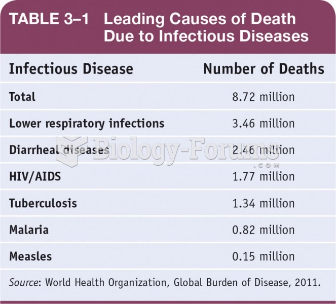 Leading Causes of Death Due to Infectious Diseases