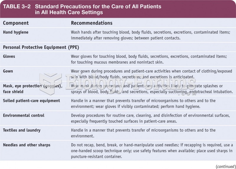 Standard Precautions for the Care of all Patients in All Health Care Settings