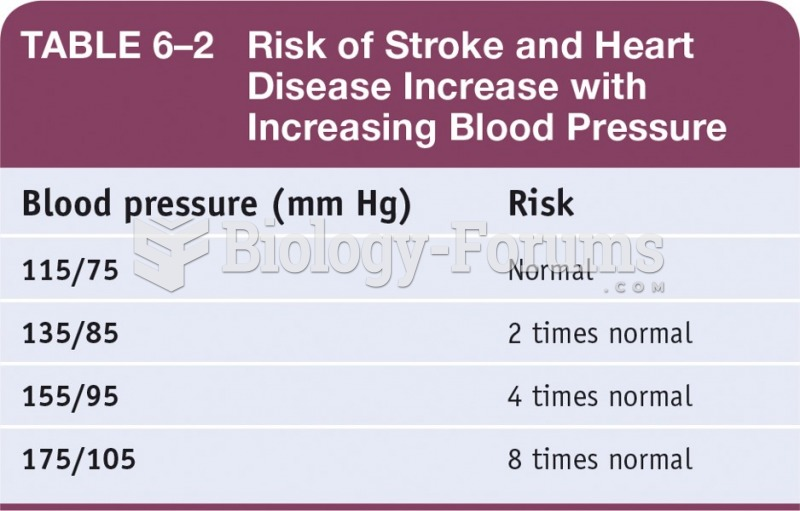 Risk of Stroke and Heart Disease Increase with Increasing Blood Pressure