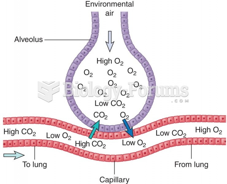 Exchange of gases between lungs and blood. High concentration of CO2 in blood capillary entering the ...
