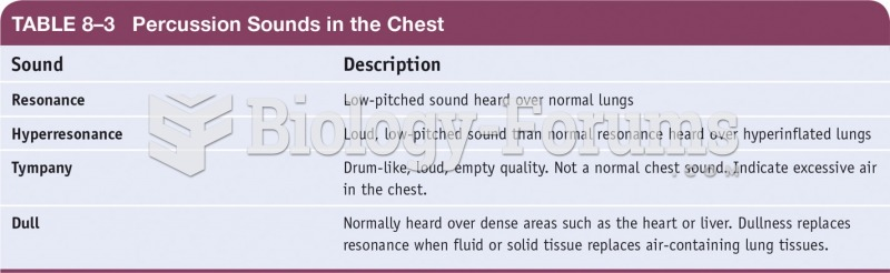 Precussion Sounds in the Chest