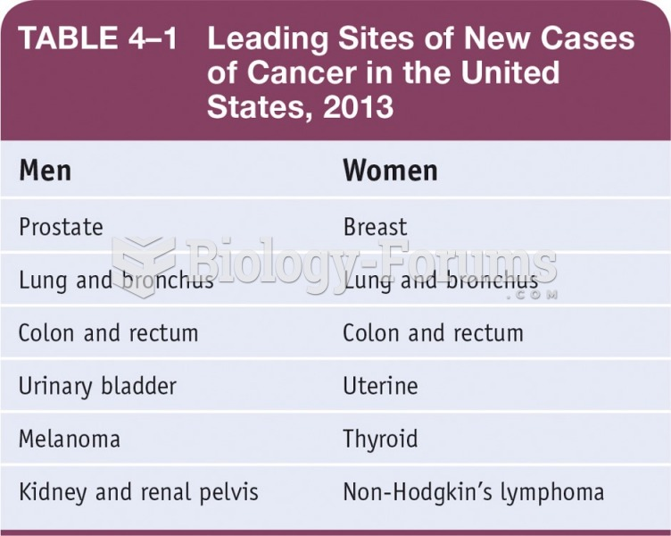 Leading Sites of New Cases of Cancer in the United States, 2013