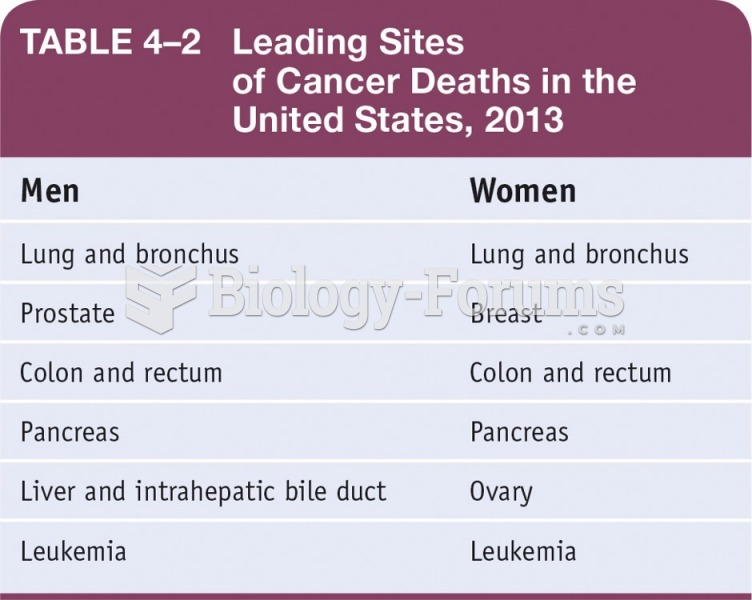Leading Sites of Cancer Deaths in the United States, 2013