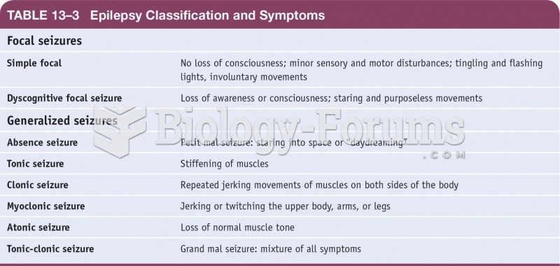 Epilepsy Classifications and Symptoms
