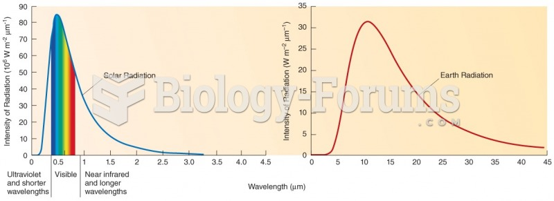 Energy radiated by substances occurs over a wide range of wavelengths.