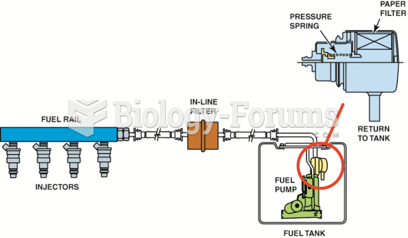A demand delivery system uses a  fuel-pressure regulator attached to the fuel pump assembly inside ...