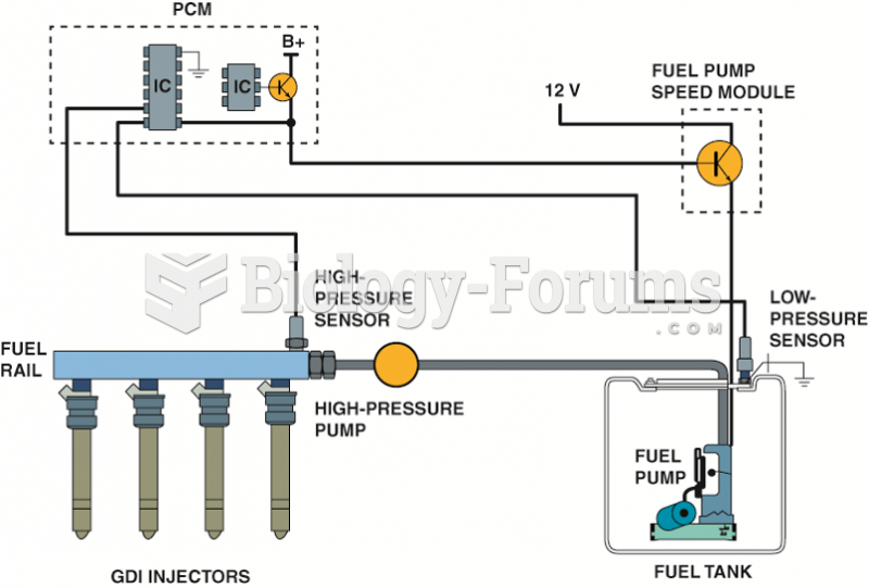 A GDI system uses a low-pressure  pump in the gas tank similar to other types of  fuel-injection ...