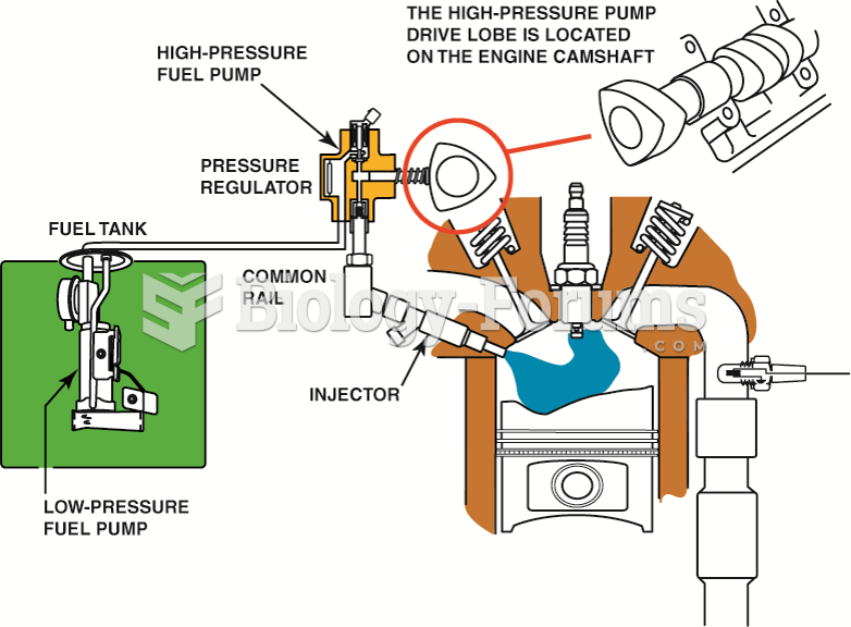 A typical direct-injection system uses two pumps—one low-pressure electric pump in the fuel tank ...