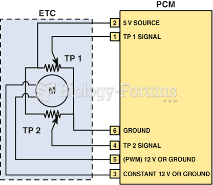 Schematic of a typical electronic throttle control (ETC) system. Note that terminal #5 is always ...