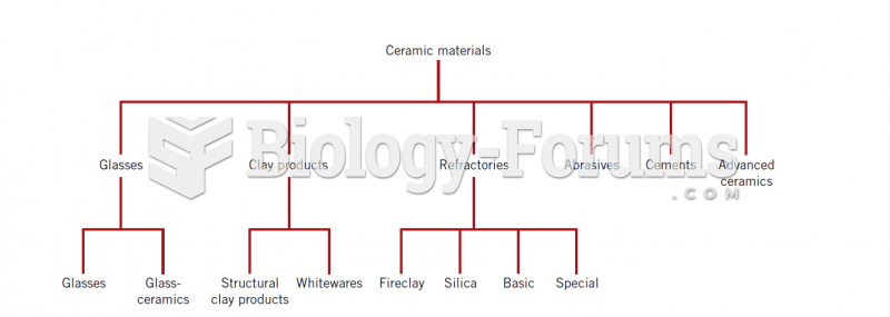 Classification of ceramic materials on the basis of application
