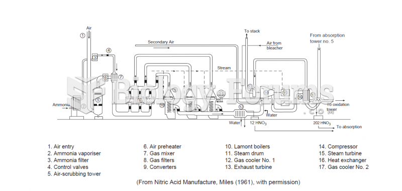 Connections of a nitric acid plant, intermediate pressure type