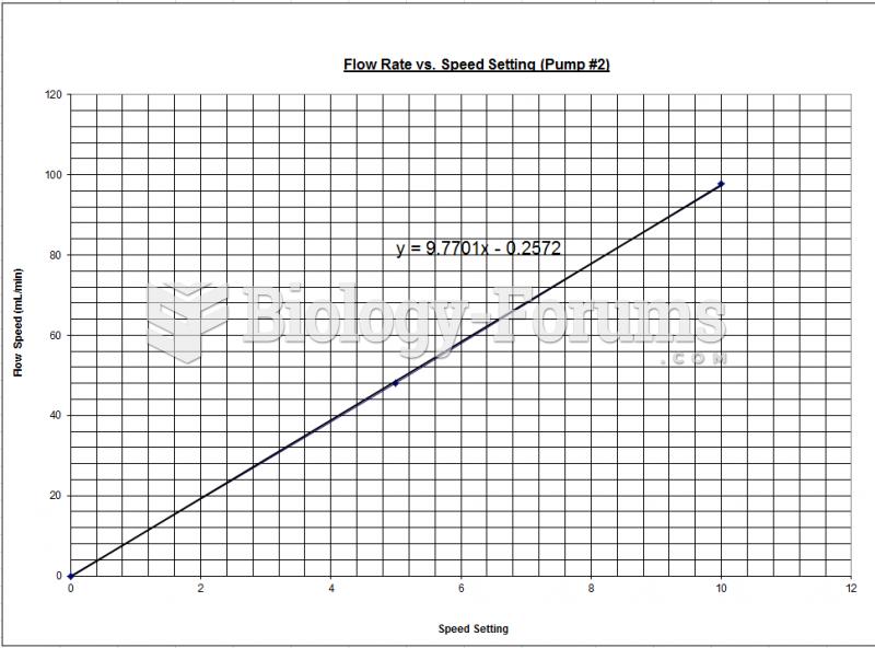 Fluidization - Chart Pump #2