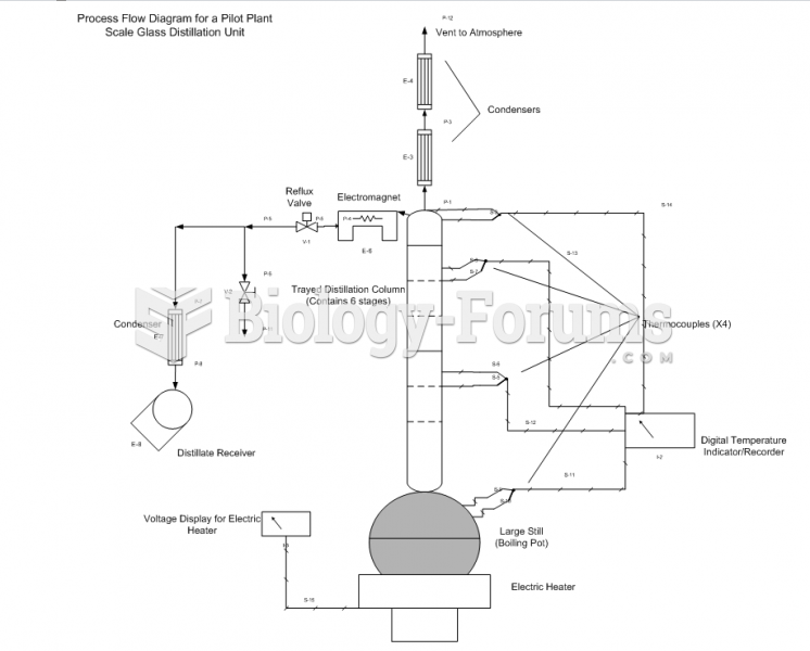 Pilot-scale Glass Distillation Column