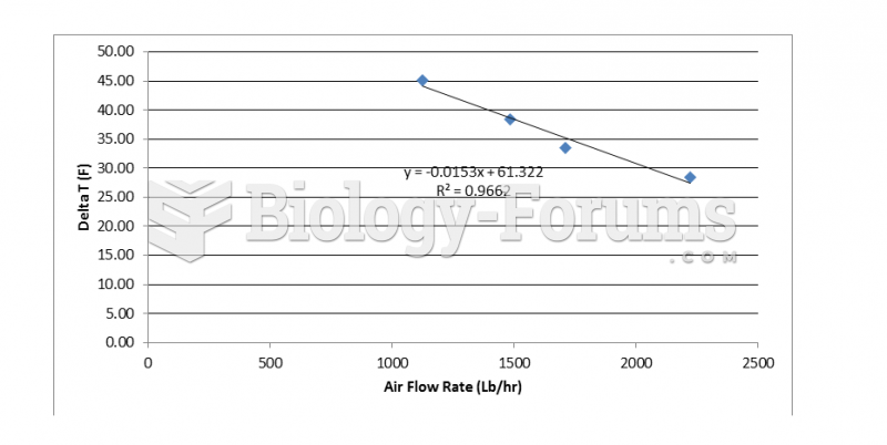 Change in air temperature at various air flow rates for a 2 pass operation