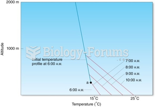 Factors Affecting the Environmental Lapse Rate (ELR): Heating or Cooling of the Lower Atmosphere