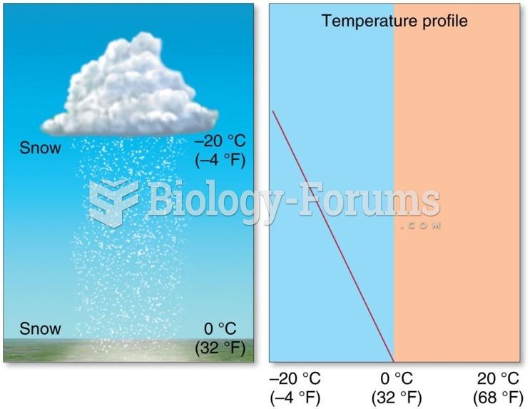 Distribution and Forms of Precipitation: Snow