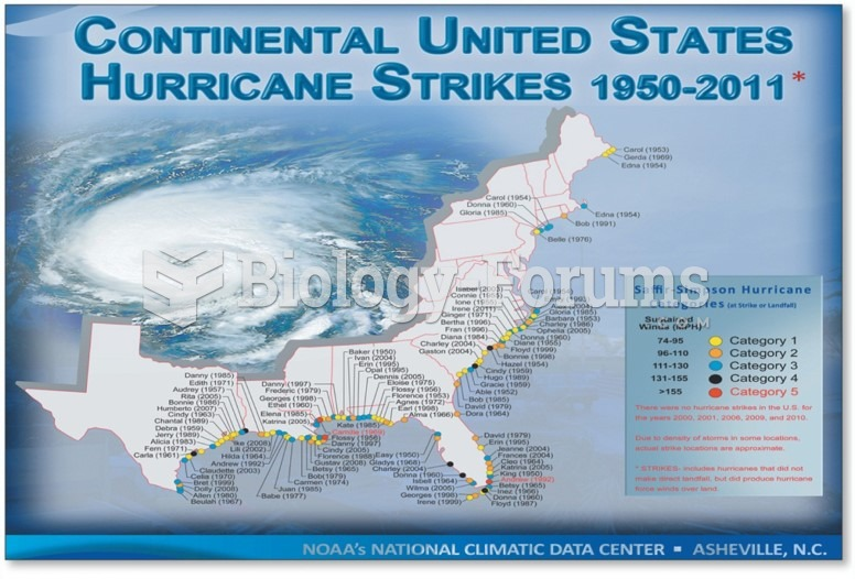Continental United States Hurricane Strikes from 1950-2011