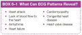 What Can ECG Patterns Reveal?