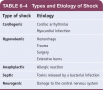 Types of Etiology of Shock
