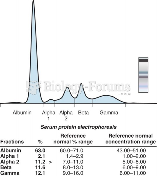 Serum protein electrophoresis is a technique in which serum components separate into 5 different ...