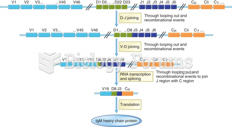 The occurrence diversity of the immunoglobulin binding site. Nonamer binding loops together sections ...