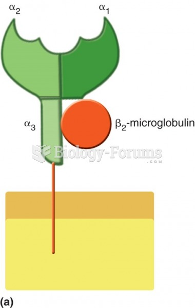 Schematic representation of MHC class I molecule, consisting of 3 α domains and 1 β2-microglobulin ...