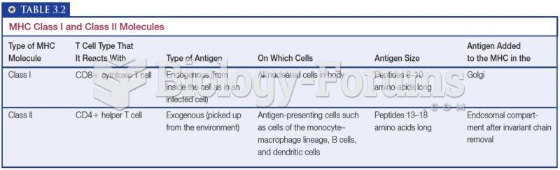MHC Class I and Class II Molecules