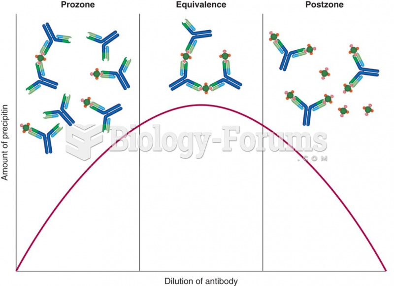A depiction of the amount of precipitin that would form with different ratios of antigen and ...