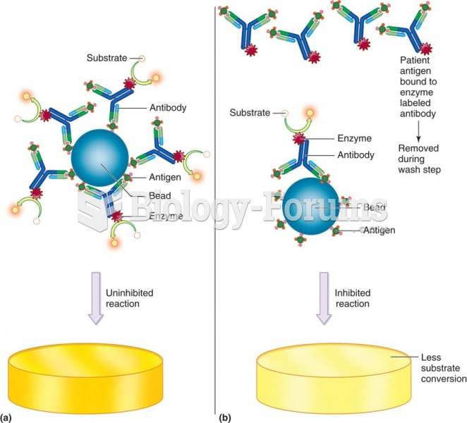 Competitive enzyme immunoassay. (a) Shows the uninhibited reaction and (b) shows the inhibited ...