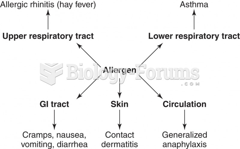 Hypersensitivity reactions and different target organs.