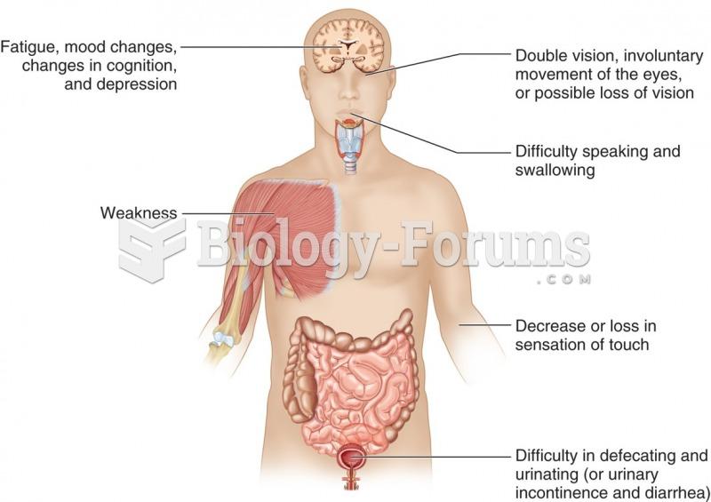 Symptoms of multiple sclerosis.
