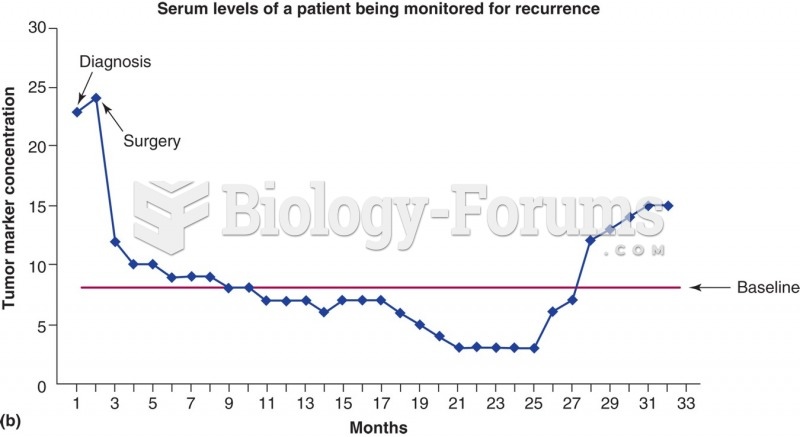 Tumor marker analysis of a patient with no evidence of disease monitored for tumor recurrence. The ...