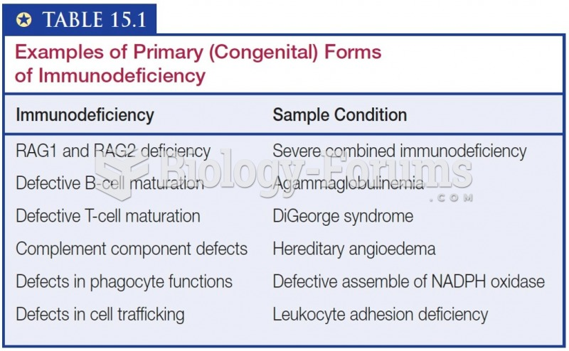 Examples of Primary (Congenital) Forms of Immunodeficiency