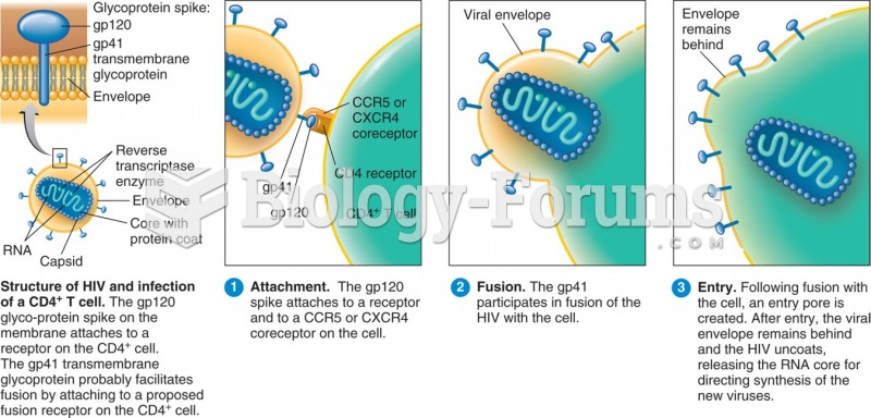 Attachment and cell entry by HIV.