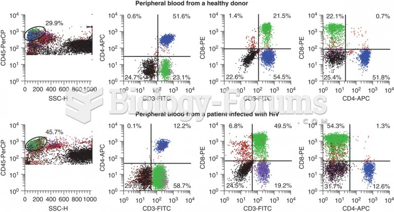 Flow cytometry data that shows the differences in CD3+ CD4+ cells that occur with HIV infection. ...