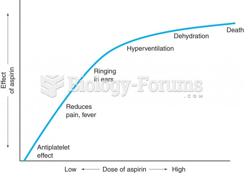 Dose-response relationship. As the dose of a drug increases, a maximal response or plateau is ...