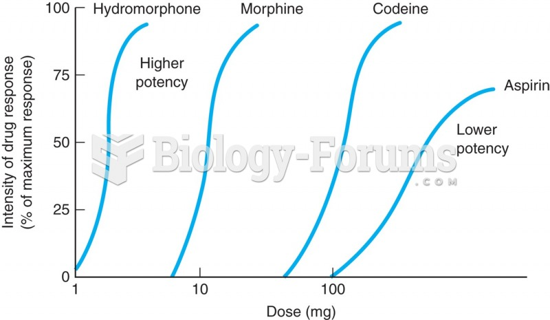 Effect-log dose curve for the analgesic action of three narcotics and aspirin. Hydromorphone is more ...
