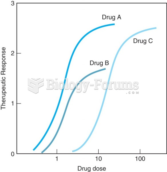 Drug A is more potent than Drugs B and C. Drugs A and C have equal efficacy because both drugs have ...