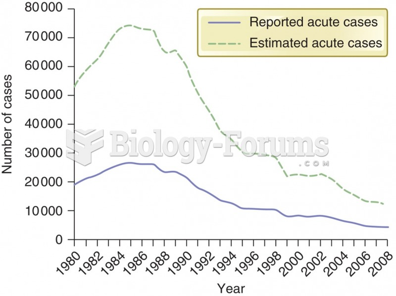 Incidence of acute hepatitis B in the United States, 1980–2008.