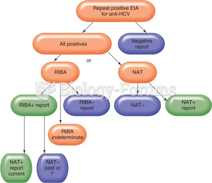 Flow chart for the diagnosis of hepatitis C. Hepatitis C reporting not using the signal-to-cutoff ...