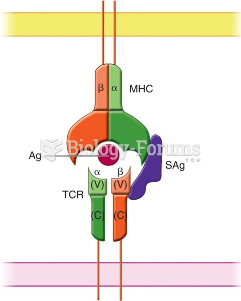 Differences between an antigen (Ag, in red) and a superantigen (SAg, in purple) and their ...