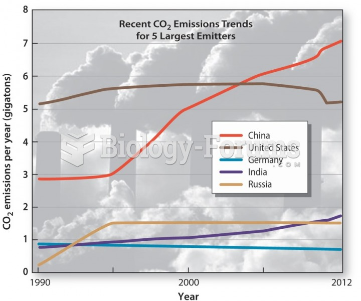 Global Warming: Trends and Tensions